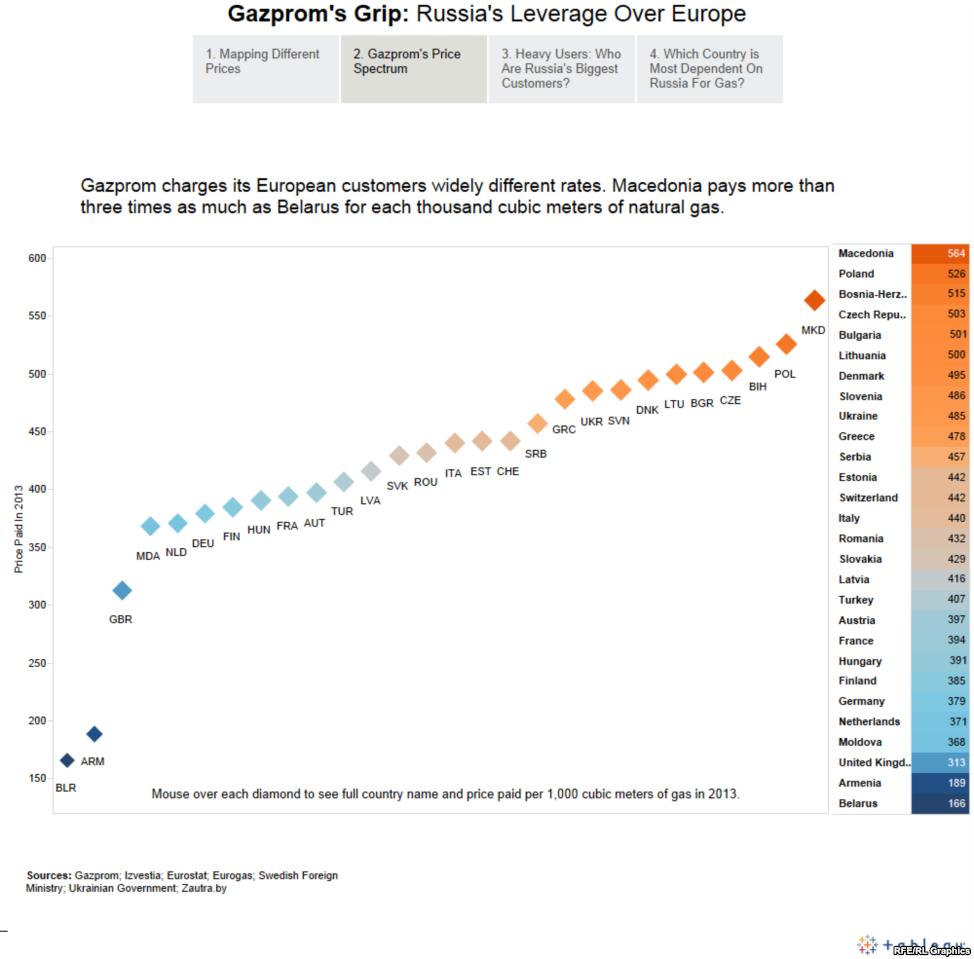 Спектр цен Газпрома