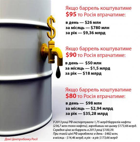 rus_oil