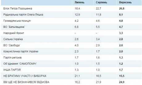 Рейтинг Партии Ляшко упал почти на 5% socis.kiev.ua