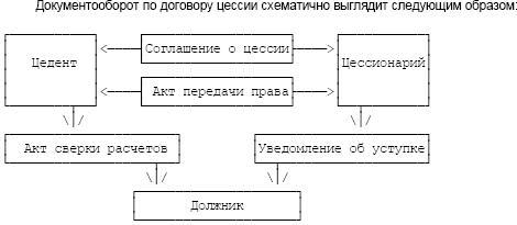 договор уступки права требования цессии образец